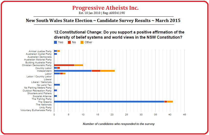 New South Wales State Election March 2015 Candidate Survey Results Question 12