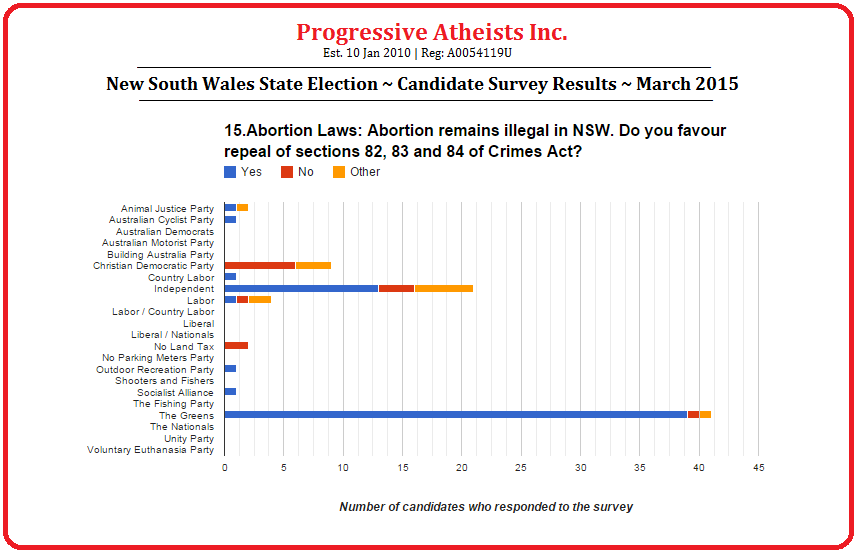 New South Wales State Election March 2015 Candidate Survey Results Question 15