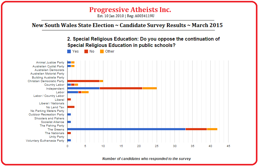 New South Wales State Election March 2015 Candidate Survey Results Question 2