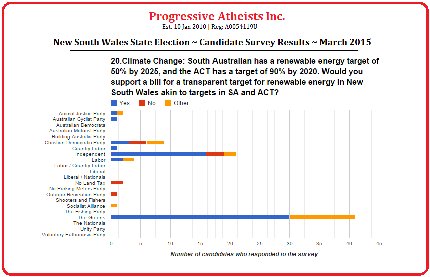 New South Wales State Election March 2015 Candidate Survey Results Question 20