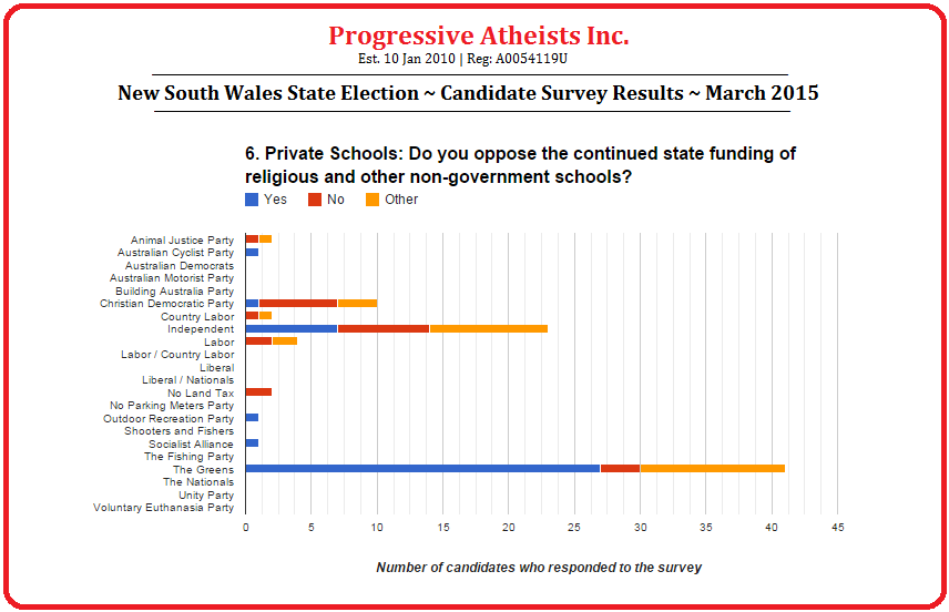New South Wales State Election March 2015 Candidate Survey Results Question 6