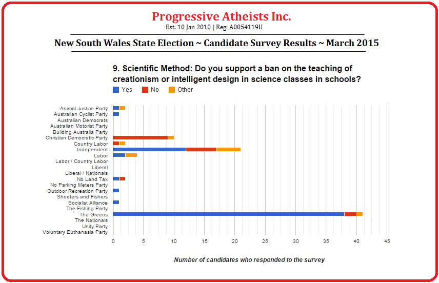 New South Wales State Election March 2015 Candidate Survey Results Question 9